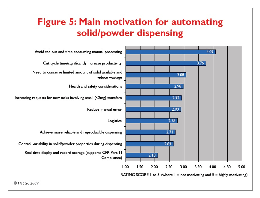 Figure 5 Main motivation for automating solid/powder dispensing