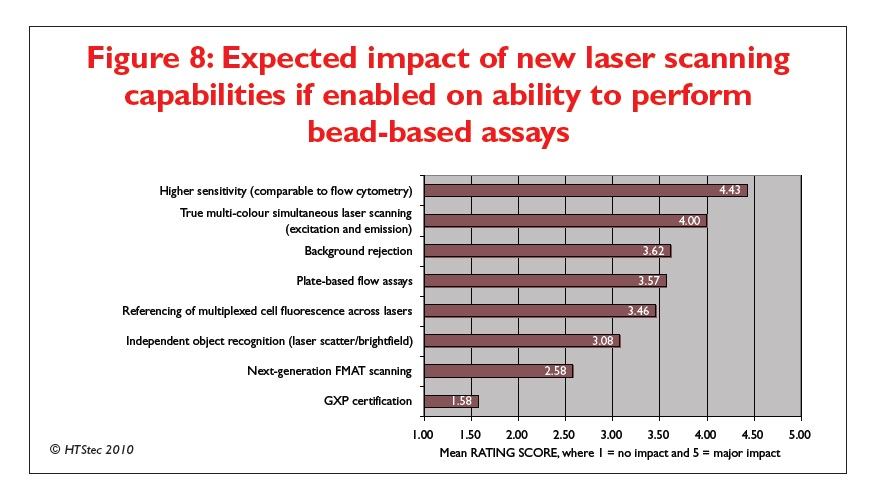 Figure 8 Expected impact of new laser scanning capabilities if enabled on ability to perform bead-based assays