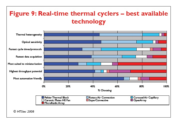 Figure 9 Real-time thermal cyclers - best available technology