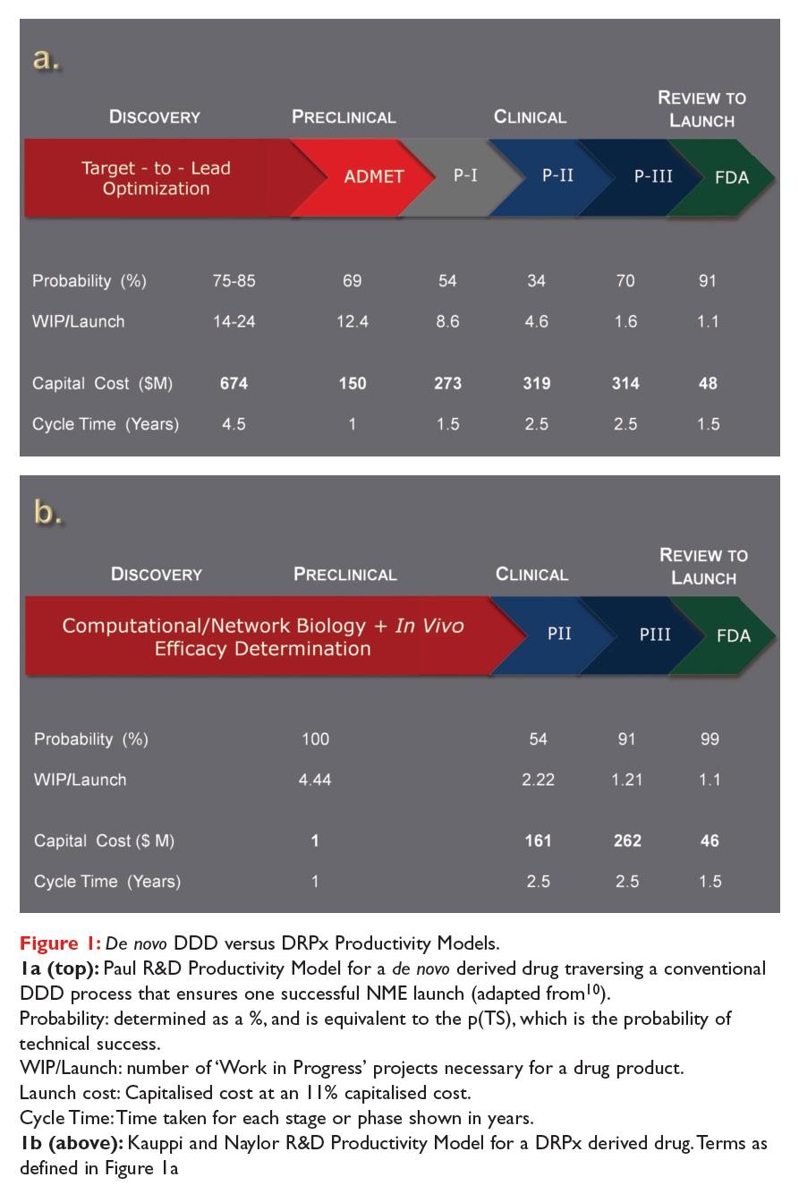 Figure 1 De novo DDD versus DRPx Productivity Models