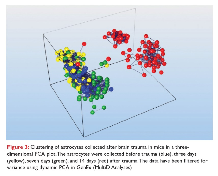 Figure 3 Clustering of astrocytes collected after brain trauma in mice in a three-dimensional PCA plot.
