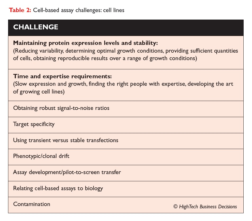 Table 2 Cell-based assay challenges: cell lines