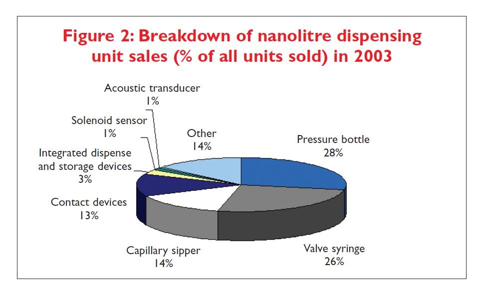 Figure 2 Breakdown of nanolitre dispensing unit sales (% of all units sold) in 2003