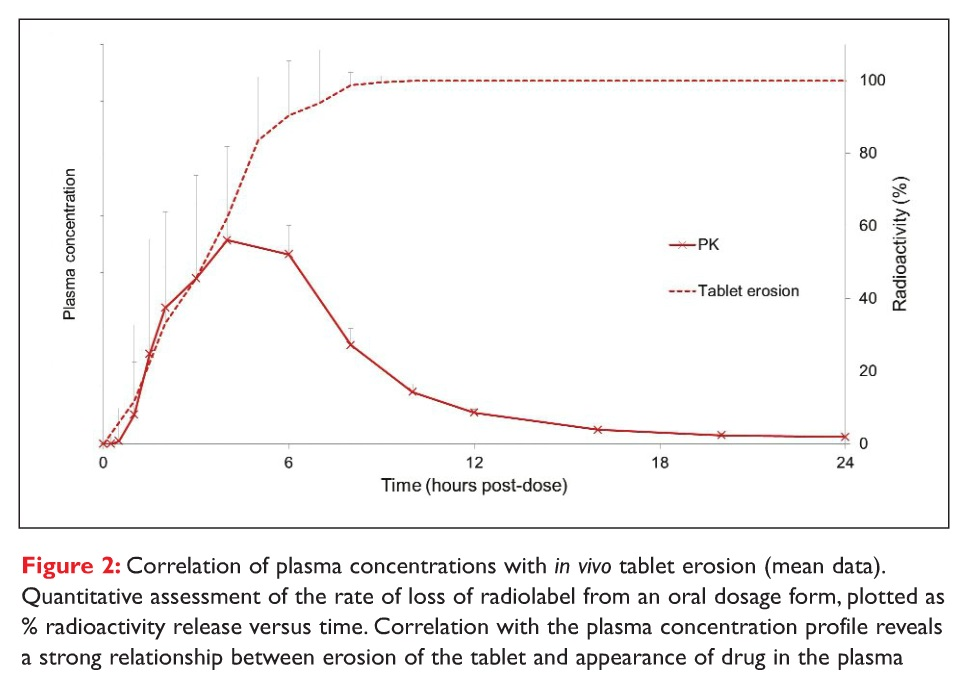 Figure 2 Correlation of plasma concentrations with in vivo tablet erosion