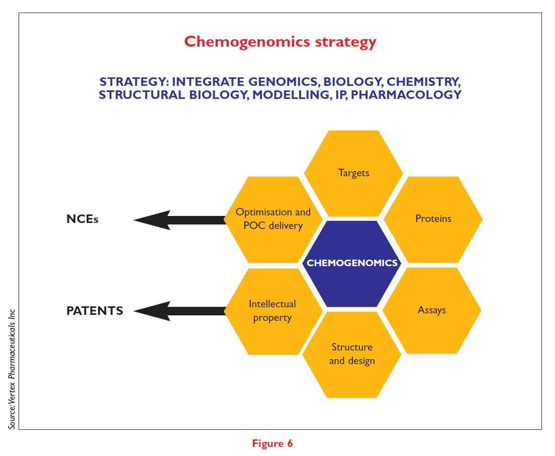Figure 6 Chemogenomics strategy