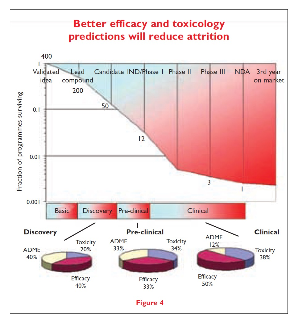 Figure 4 Better efficacy and toxicology predictions will reduce attrition