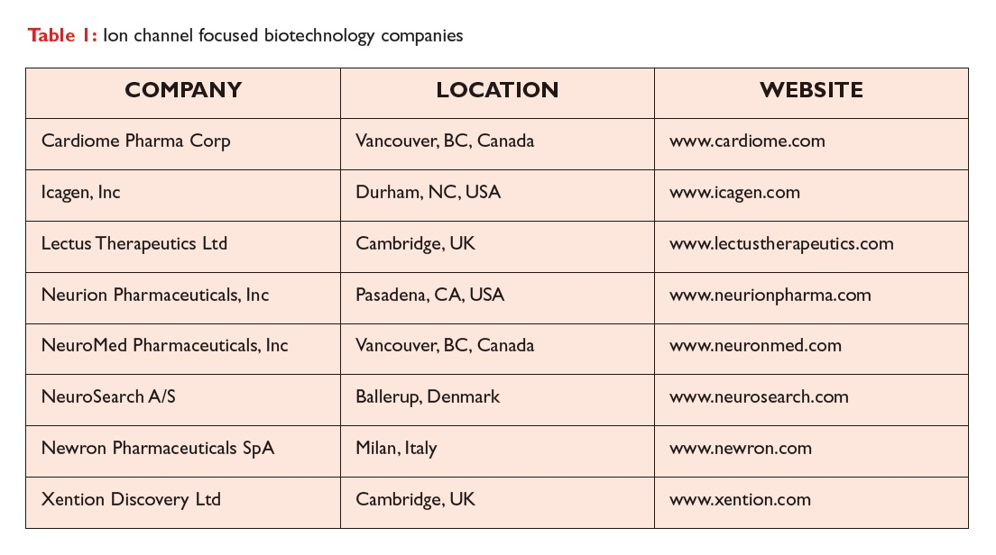 Table 1 Ion channel focused biotechnology companies