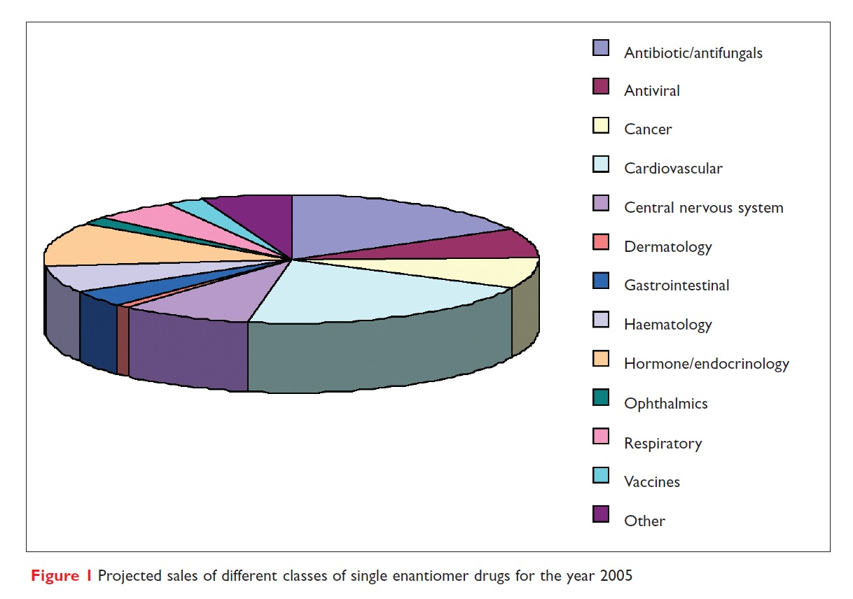 Figure 1 Projected sales of different classes of single enantiomer drugs for the year 2005