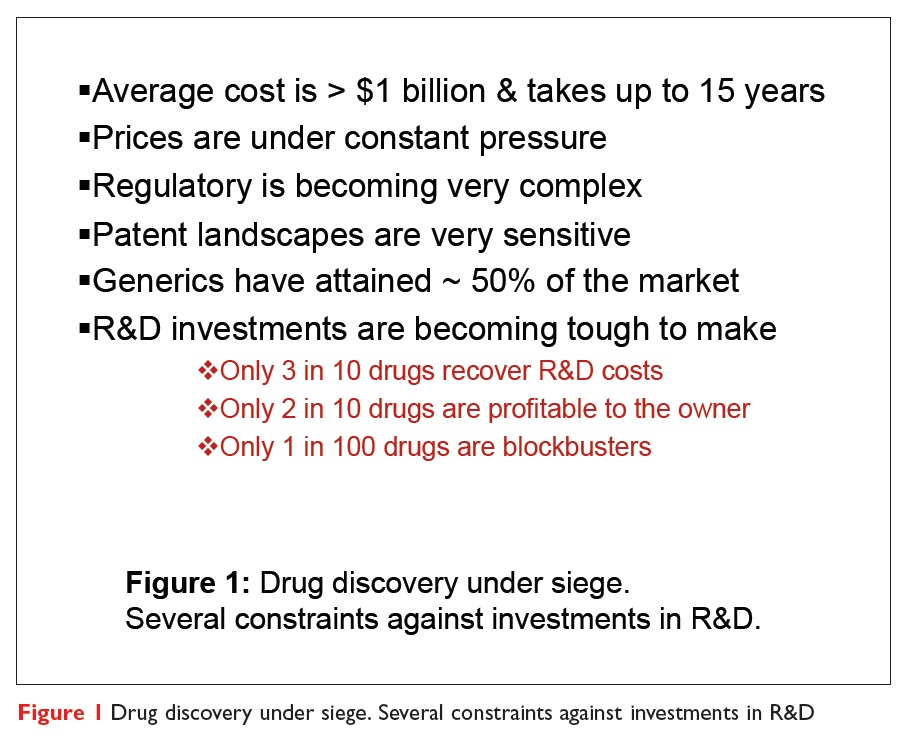 Figure 1 Drug discovery under siege. Several constraints against investments in R&D