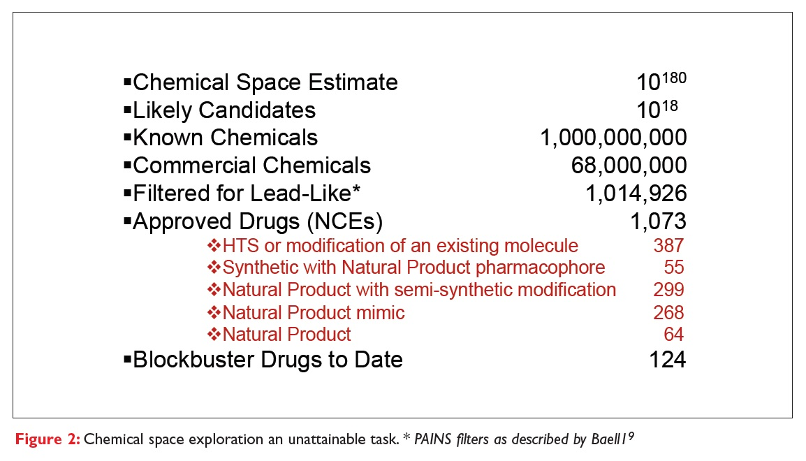 Figure 2 Chemical space exploration an unattainable task