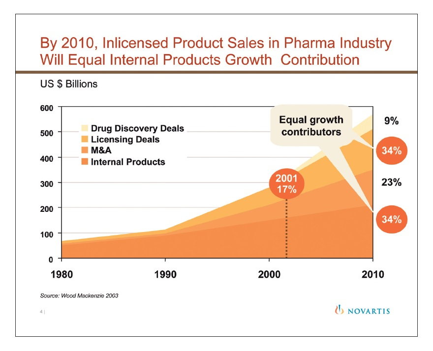 Figure 4 By 2010, inlicensed product sales in pharma industry will equal internal products growth contribution