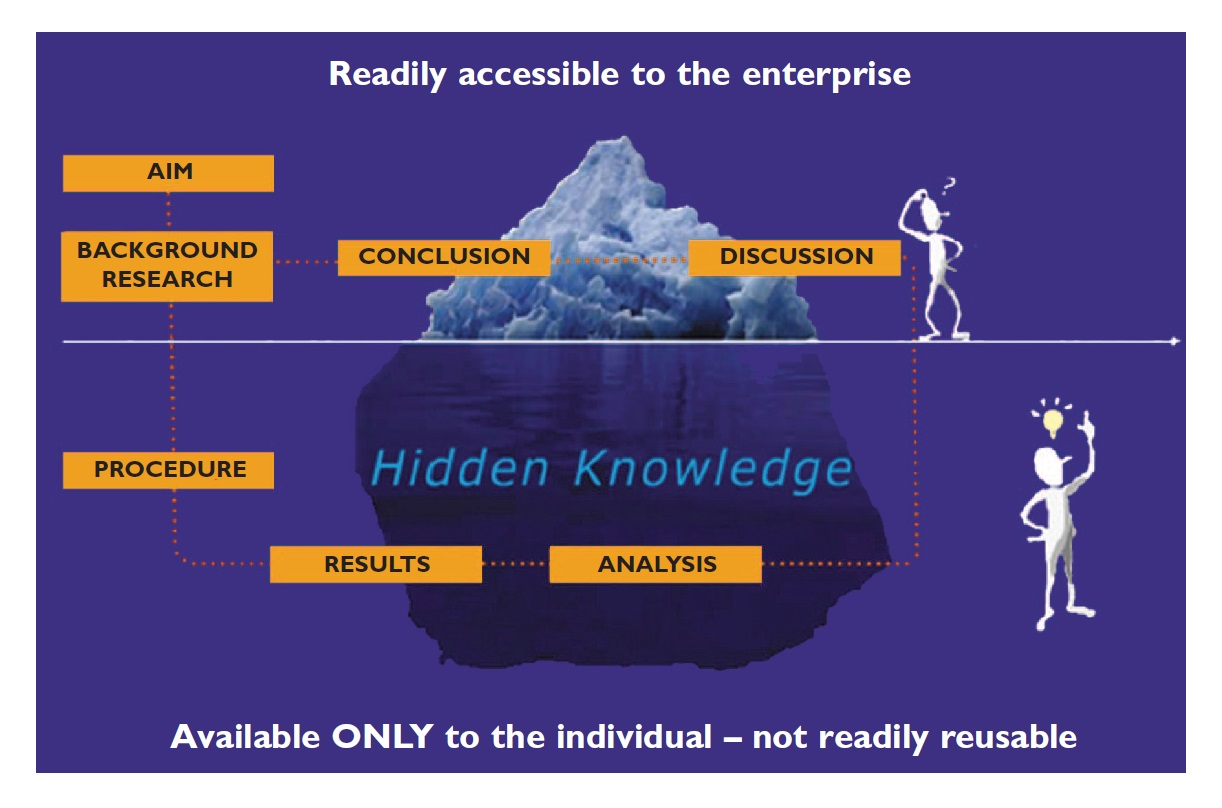 Image 3 Iceberg illustration of readily accessible to enterprise, and available only to the individual below the surface