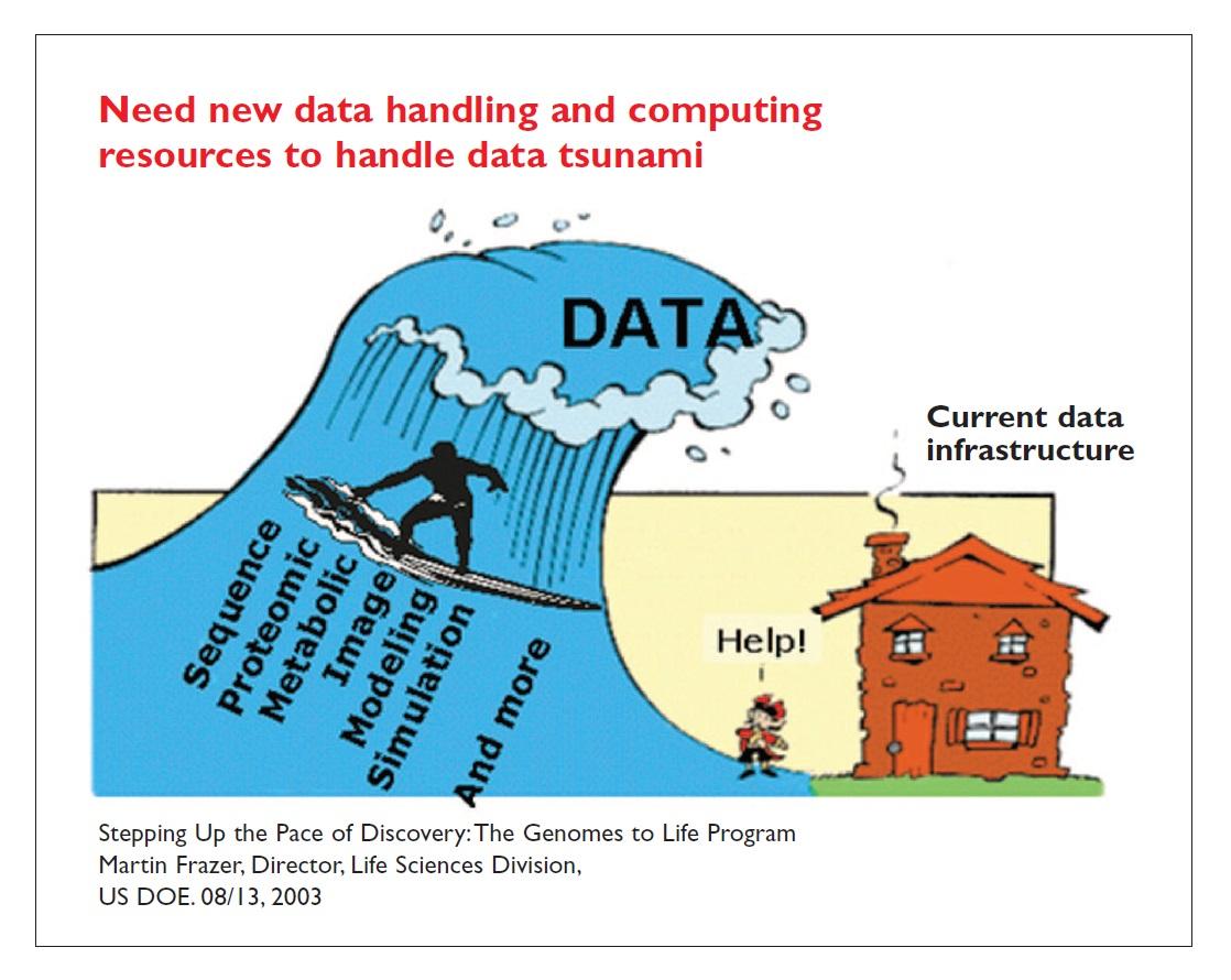 Image 4 Need new data handling and computing resources to handle data tsunami