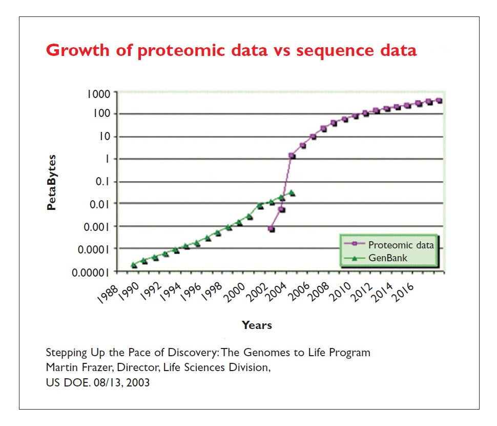Image 5 Growth of proteomic data vs sequence data