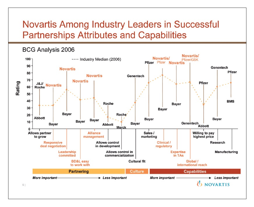 Figure 6 Novartis among industry leaders in successful partnerships attributes and capabilities