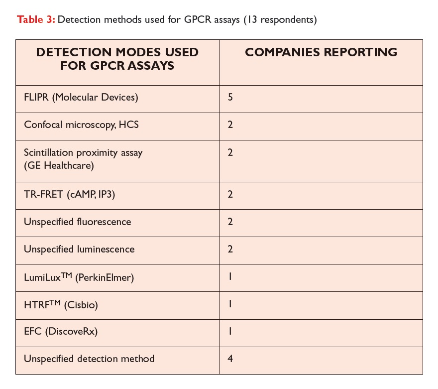 Table 3 Detection methods used for GPCR assays