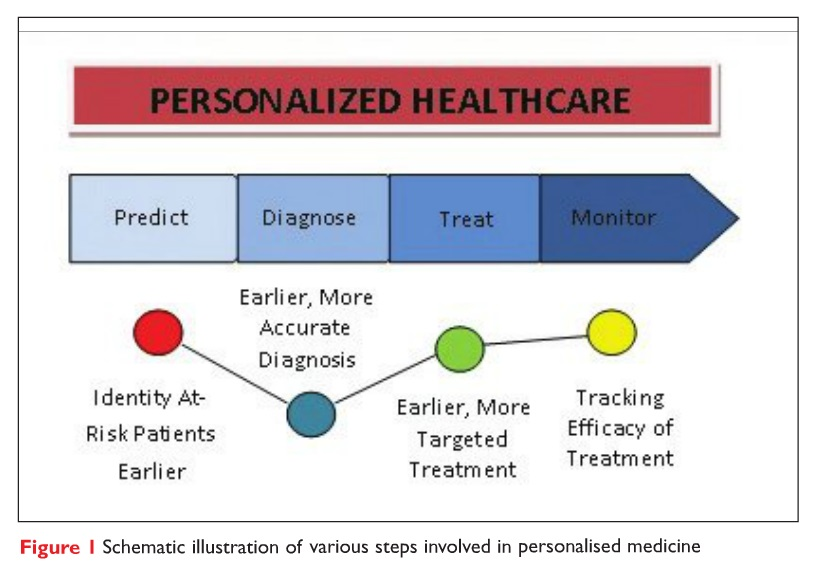 Figure 1 Schematic illustration of various steps involved in personalised medicine