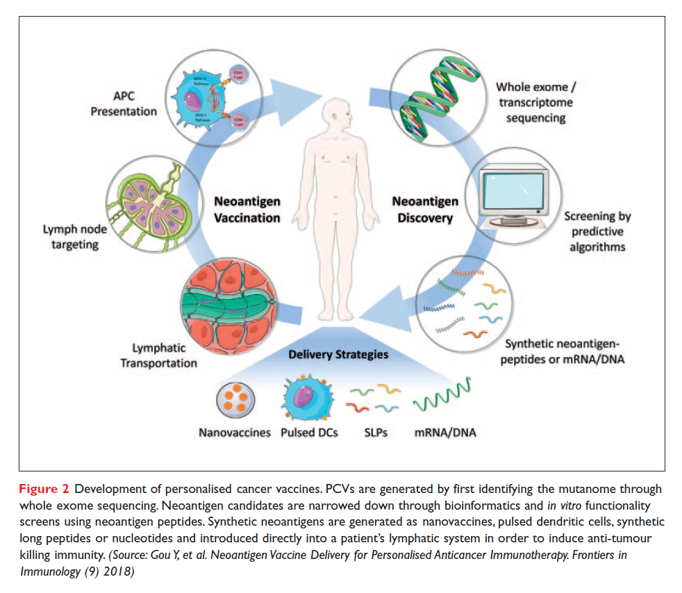 Figure 2 Development of personalised cancer vaccines
