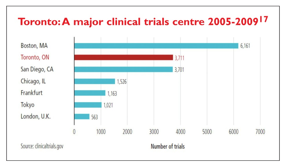 Figure 5 Graph showing Toronto as a major clinical trials centre compared to other cities