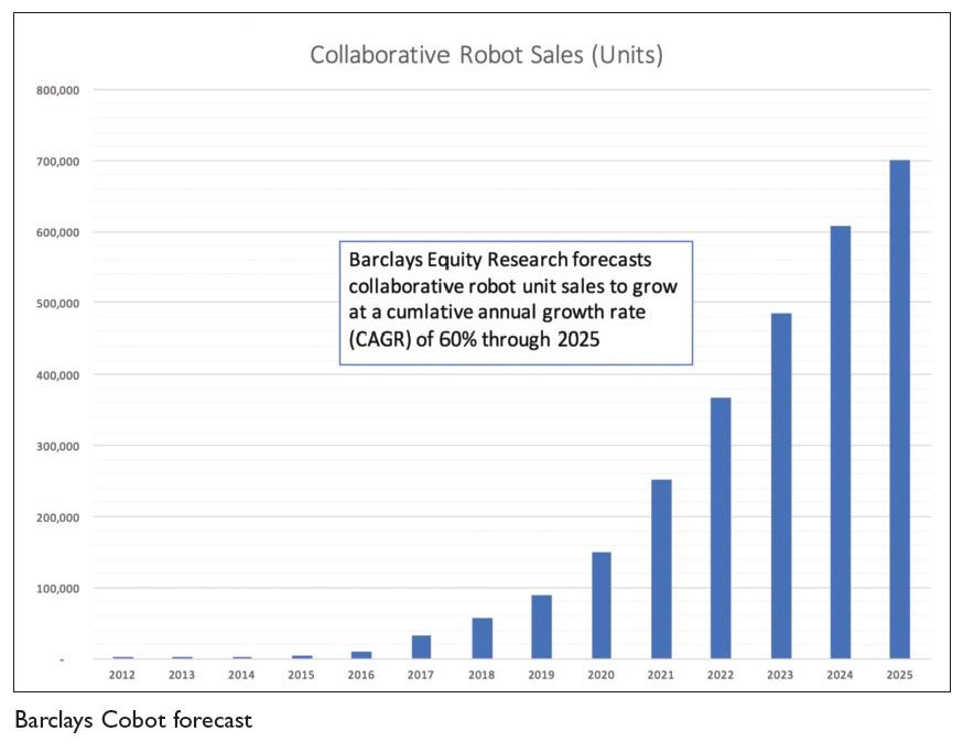 Image 3 Barclays Cobot forecast