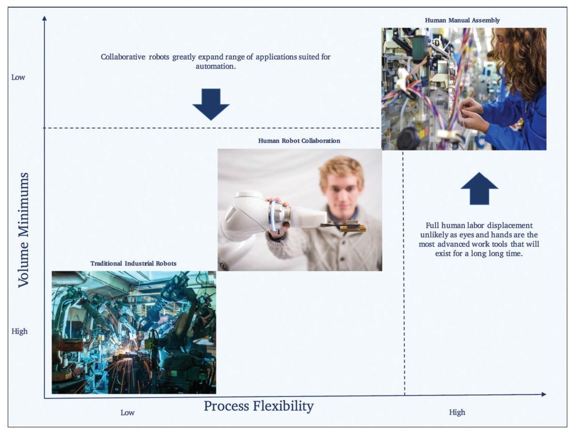 Image 5 Graph of volume vs process flexibility with collaborative robots