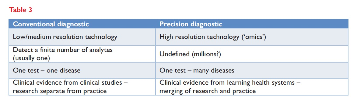 Table 3 The FDA's key differences between 'conventional' and 'precision' diagnostics
