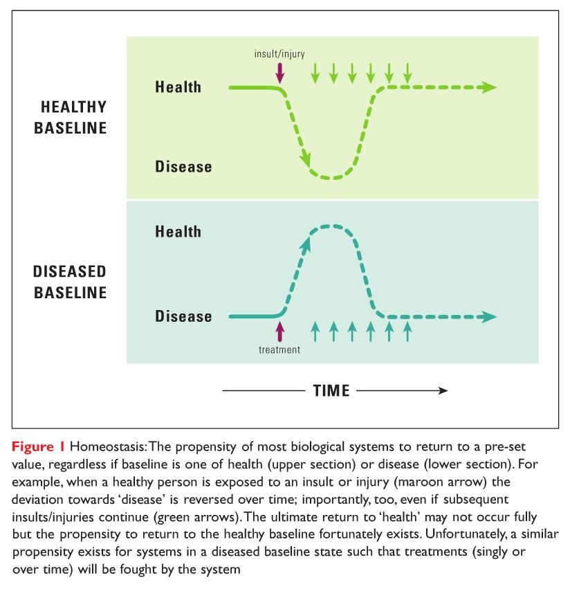Figure 1 Homeostasis, healthy baseline & disease baseline against time