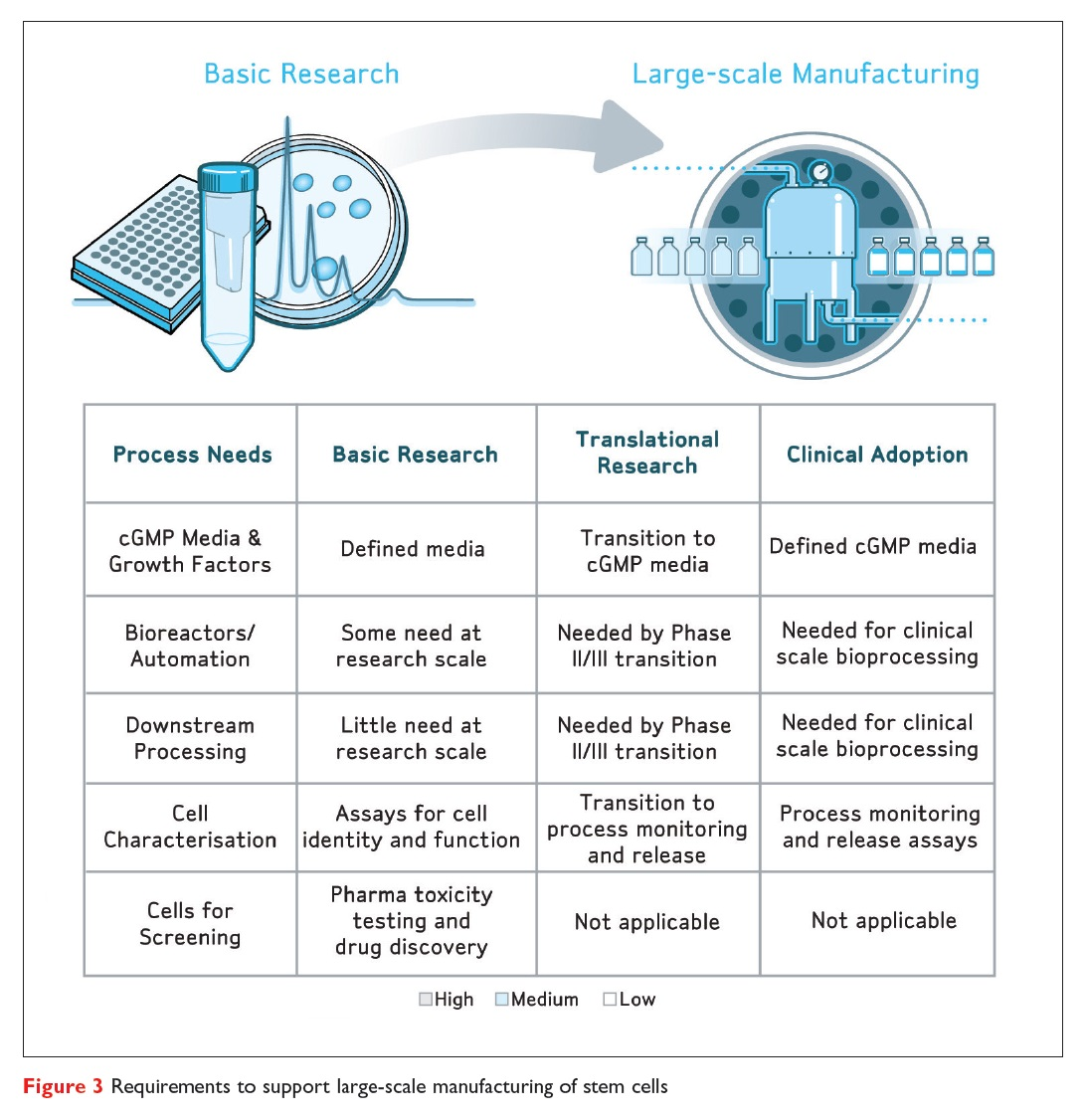 Figure 3 Requirements to support large-scale manufacturing of stem cells