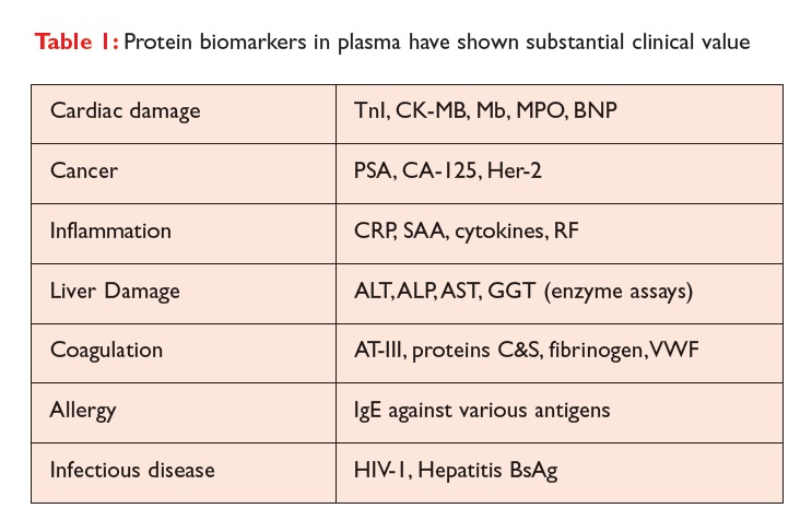 Table 1 Protein biomarkers in plasma have shown substantial clinical value