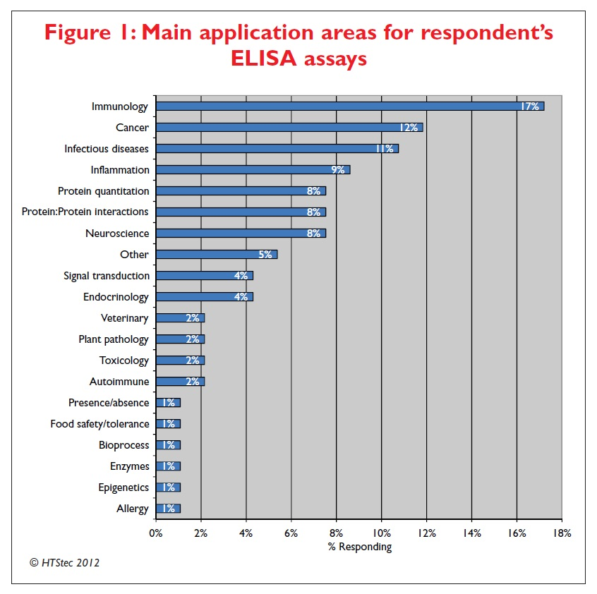 Figure 1 Main application areas for respondent's ELISA assays