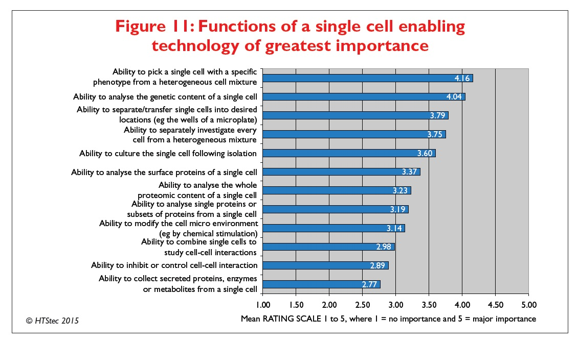 Figure 11 Functions of a single cell enabling technology of greatest importance
