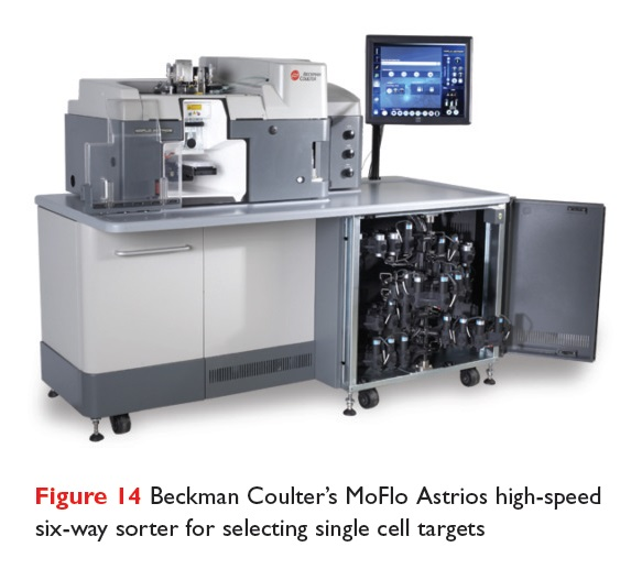 Figure 14 Beckman Coulter's MoFlo Astrios high-speed six-way sorter for selecting single cell targets
