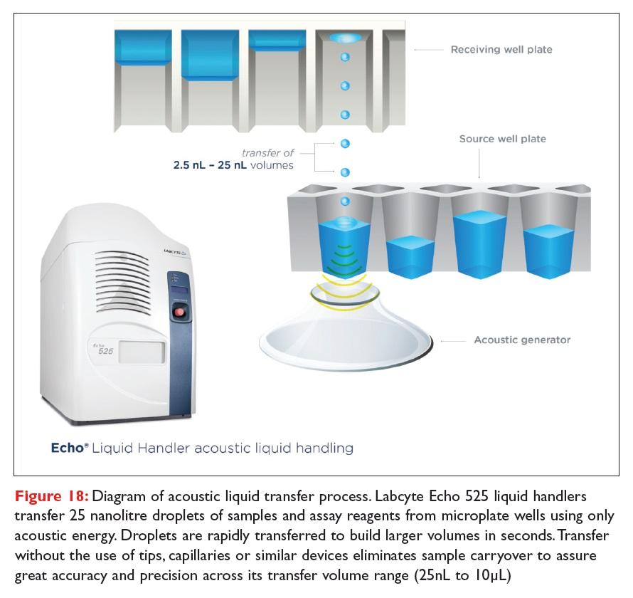Figure 18 Diagram of acoustic liquid transfer process. Labcyte Echo 525 liquid handlers