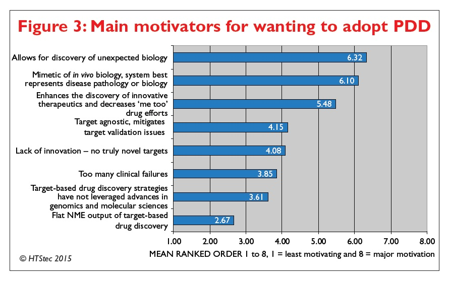 Figure 3 Main motivators for wanting to adopt PDD