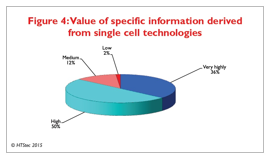 Figure 4 Value of specific information derived from single cell technologies