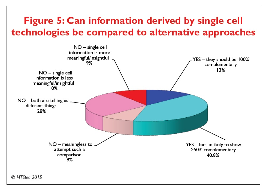 Figure 5 Can information derived by single cell technologies be compared to alternative approaches