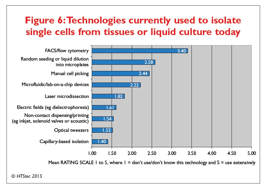 Figure 6 Technologies currently used to isolate single cells from tissues or liquid culture today