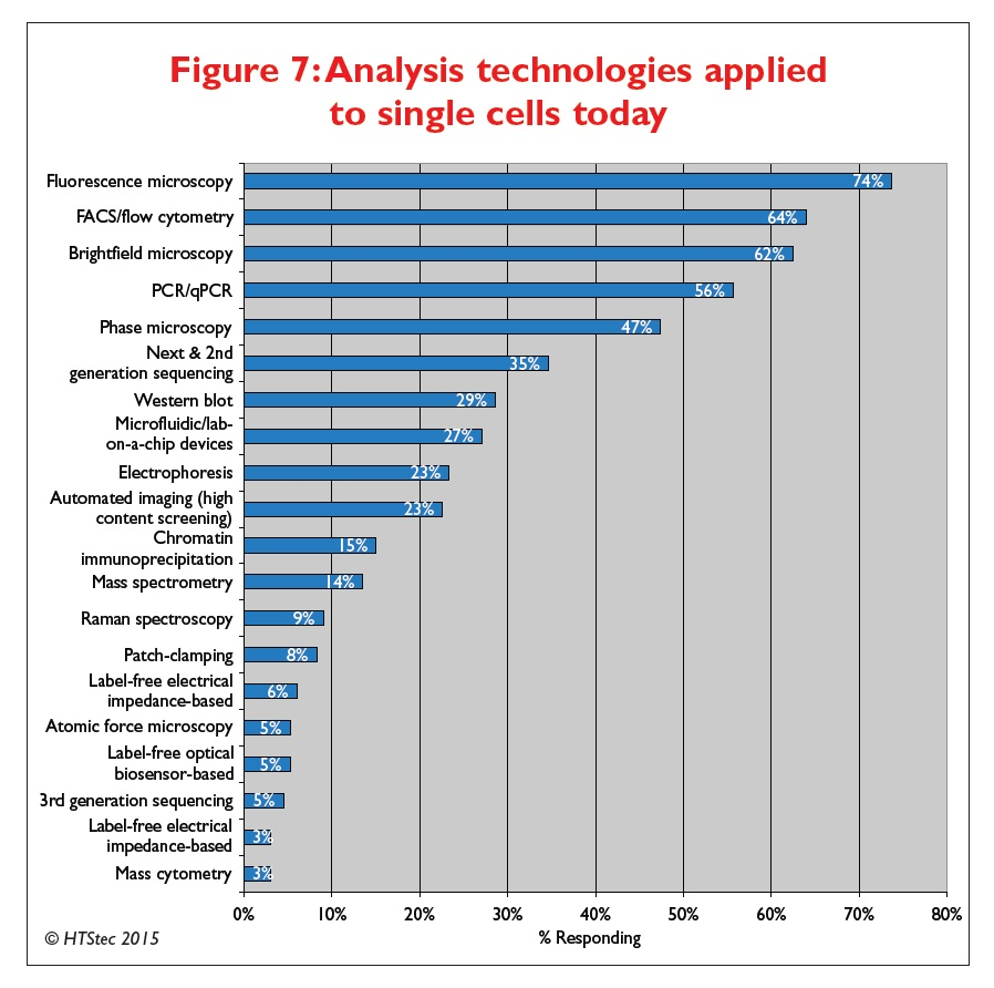 Figure 7 Analysis technologies applied to single cells today