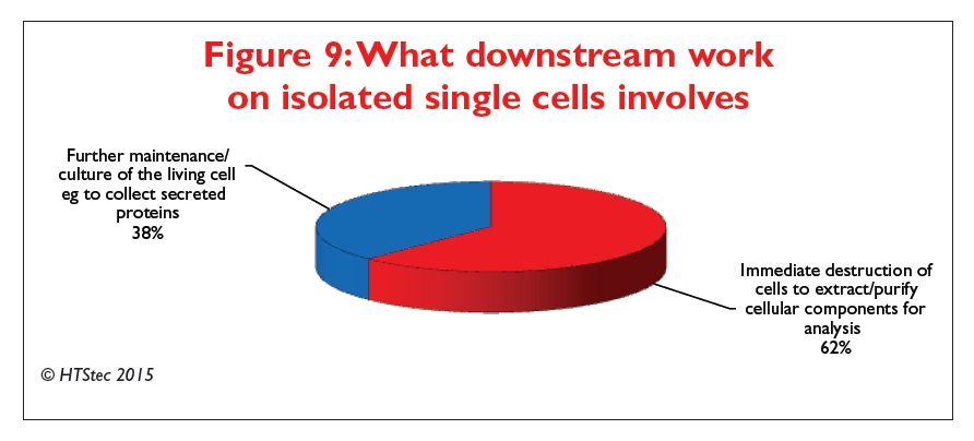 Figure 9 What downstream work on isolated single cells involves