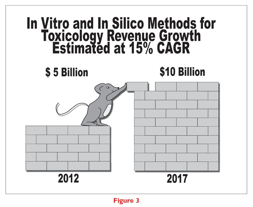 Figure 3 In vitro and in silico methods for toxicology revenue growth estimated at 15% CAGR