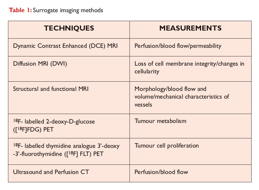 Table 1 Surrogate imaging methods