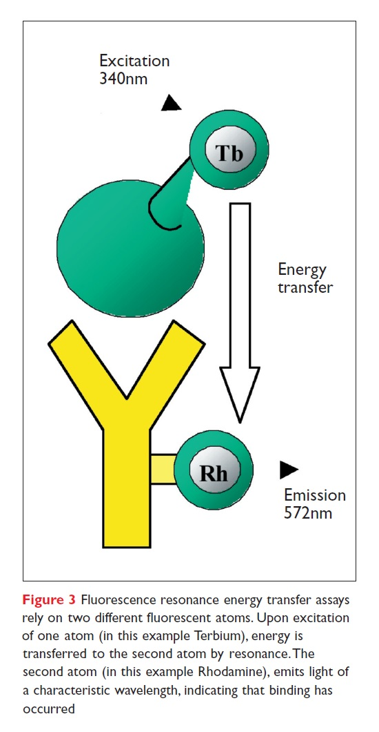 Figure 3 Fluorescence resonance energy transfer assays rely on two different fluorescent atoms