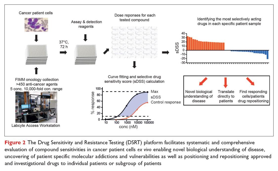 Figure 2 The Drug Sensitivity and Resistance Testing (DSRT) platform