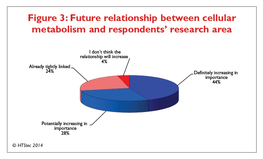 Figure 3 Future relationship between cellular metabolism and respondents' research area