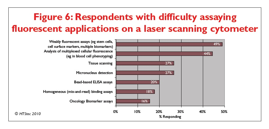 Figure 6 Respondents with difficulty assaying fluorescent applications on a laser scanning cytometer