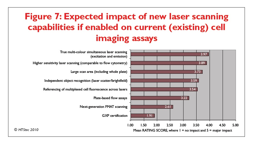 Figure 7 Expected impact of new laser scanning capabilities if enabled on current (existing) cell imaging assays