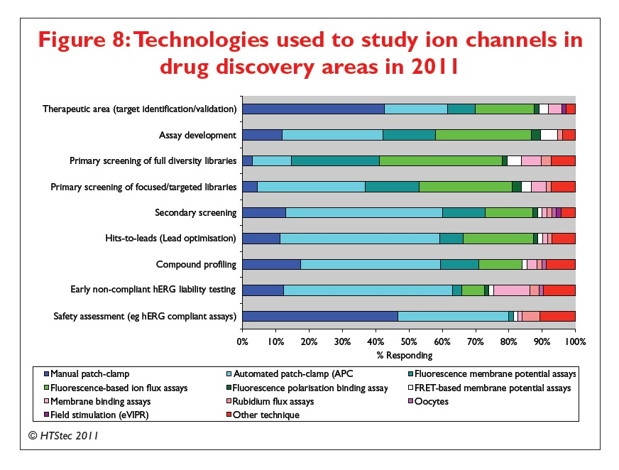 Figure 8 Technologies used to study ion channels in drug discovery areas in 2011
