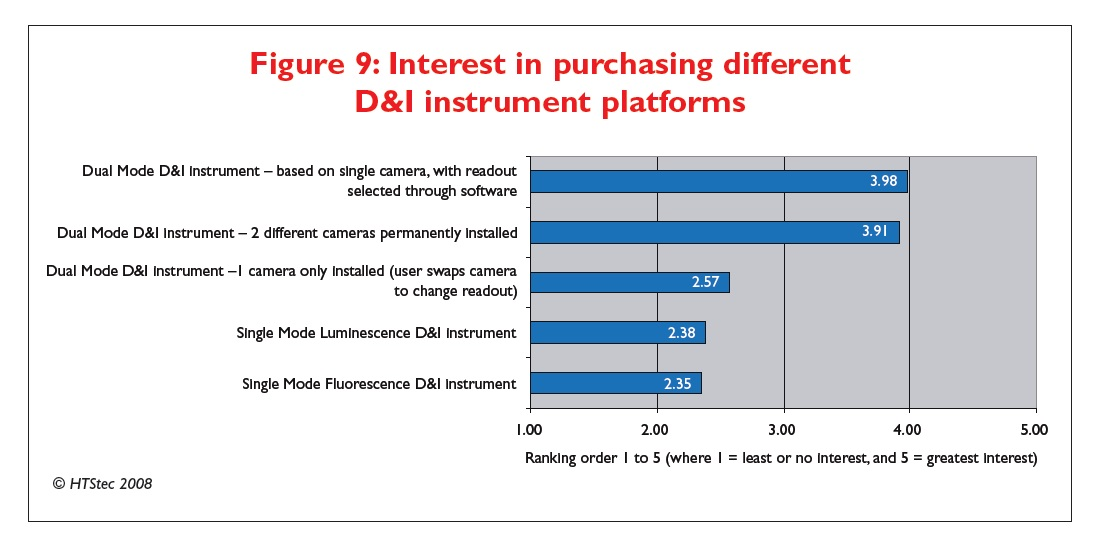 Figure 9 Interest in purchasing different D&I instrument platforms