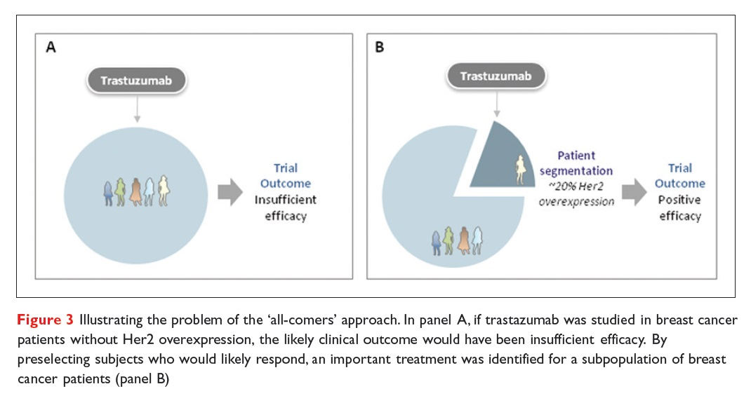 Figure 3 Illustrating the problem of the 'all-comers' approach with Trastuzumab