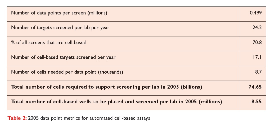 Table 2 2005 data point metrics for automated cell-based assays